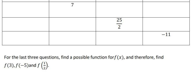 evaluating functions 2