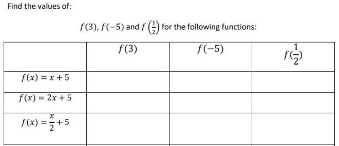 evaluating functions