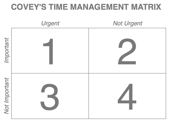 covey-time-management-matrix.001.001